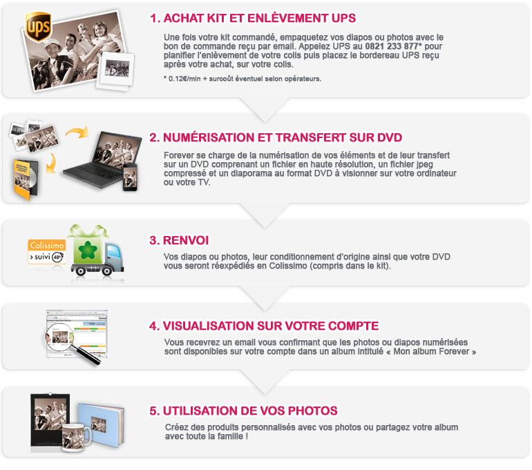 Les 5 étapes pour la numérisation de vos photos ou diapositives en toute sécurité